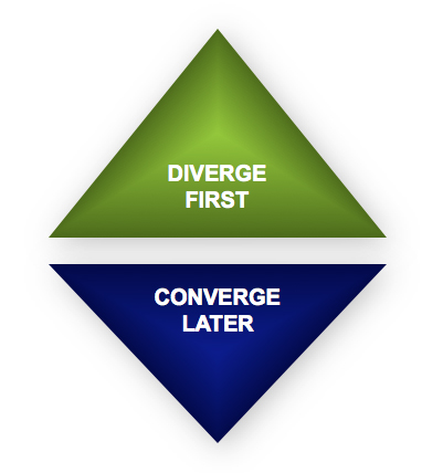 brainstorming, diamond, converge, diverge