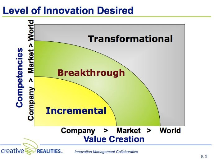 innovation_levels