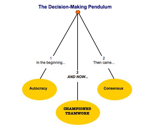 decision-making pendulum