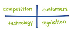 The 4 Drivers of Innovation