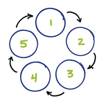 Innovation's 5 phases