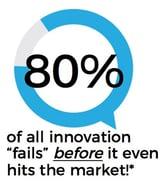 80 of innovation fails.jpg